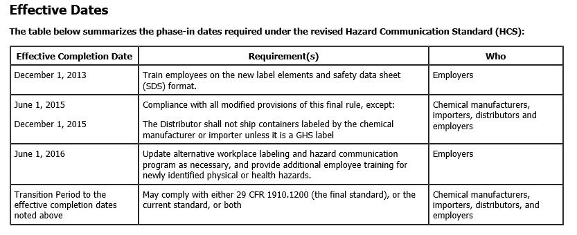 GHS Effective Dates for revised Hazard Communication Standard