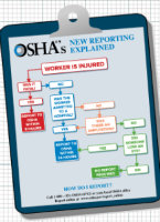 OSHA Recordkeeping Flowchart